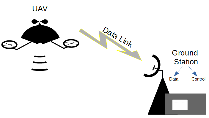 What is a Ground Station and basics of a Data Link